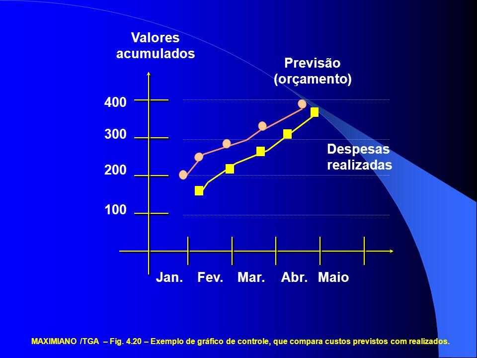 Jan. Fev. Mar. Abr. Maio 400 300 200 100 Previsão (orçamento) Despesas realizadas Valores acumulados MAXIMIANO /TGA – Fig. 4.20 – Exemplo de gráfico d