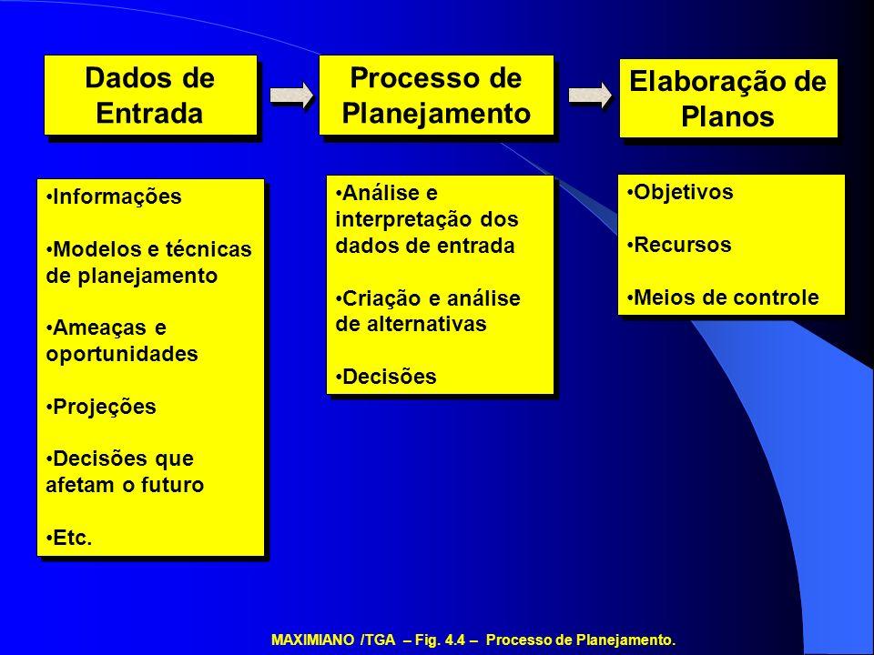 Dados de Entrada Dados de Entrada Processo de Planejamento Elaboração de Planos Informações Modelos e técnicas de planejamento Ameaças e oportunidades