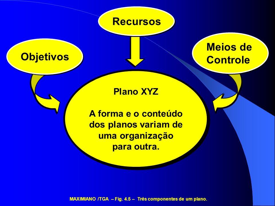 Planos Permanentes Políticas Procedimentos Missão e outros objetivos permanentes Planos Singulares Cronogramas Calendários Orçamentos Projetos MAXIMIANO /TGA – Fig.