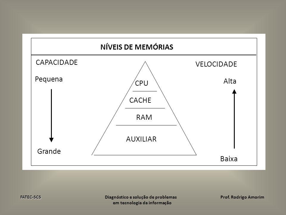NÍVEIS DE MEMÓRIAS CAPACIDADE VELOCIDADE Pequena Alta CPU CACHE RAM AUXILIAR Grande Baixa FATEC-SCS FATEC-SCS Diagnóstico e solução de problemasProf.