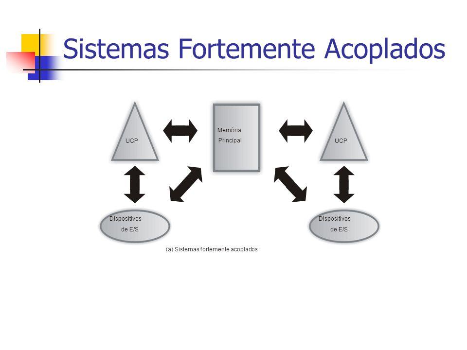Sistemas Fortemente Acoplados UCP Memória Principal Dispositivos de E/S Dispositivos de E/S (a) Sistemas fortemente acoplados