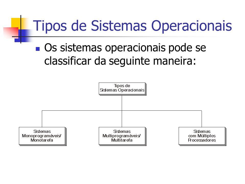 Tipos de Sistemas Operacionais Os sistemas operacionais pode se classificar da seguinte maneira: