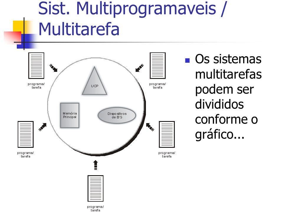 Sist. Multiprogramaveis / Multitarefa Os sistemas multitarefas podem ser divididos conforme o gráfico...