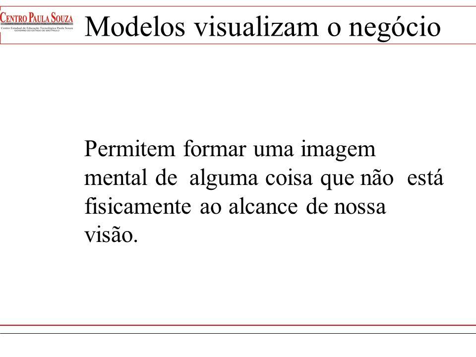 Representação de um objeto planejado ou existente Descrição Hipotética usada para analisar alguma coisa Pessoa ou objeto olhado como um padrão para se