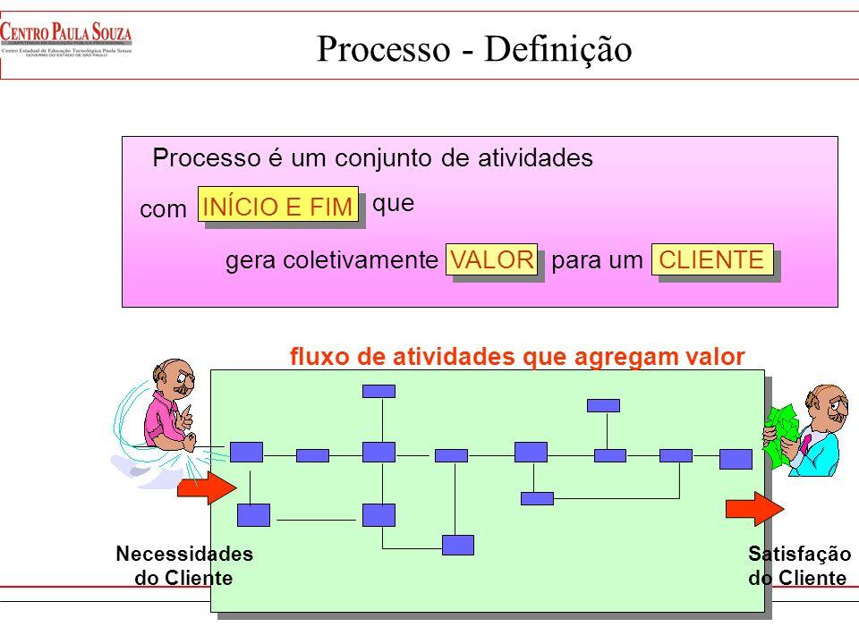 Visão Tradicional Área Funcional A Área Funcional B Área Funcional C Área Funcional D