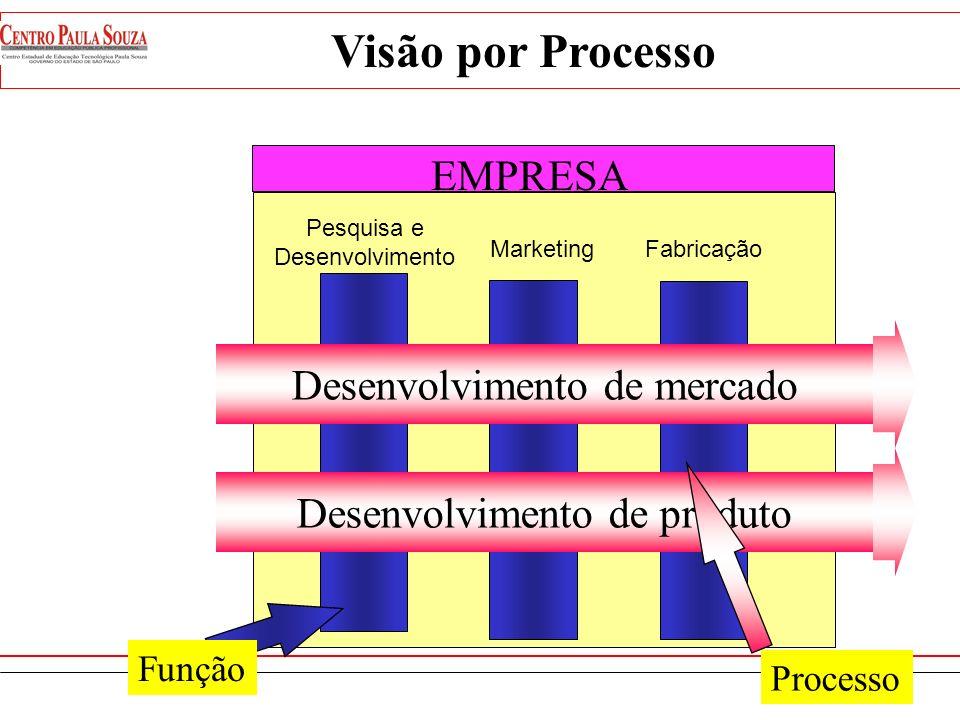 Área Funcional A Área Funcional B Área Funcional C Área Funcional D Visão por Processo