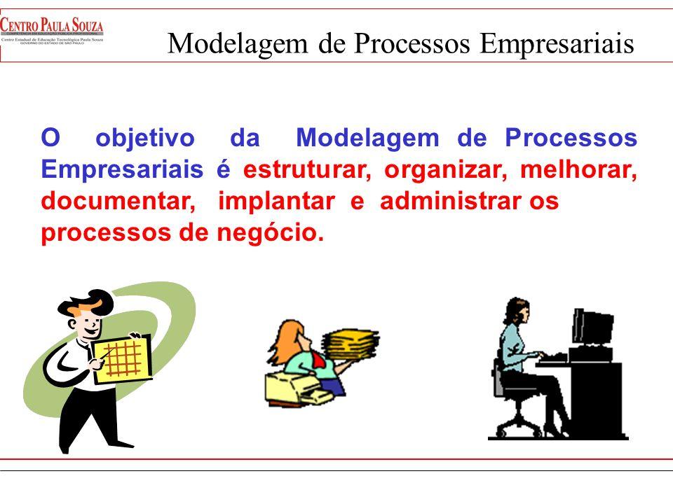 Como Organizar os processos de uma empresa? Estruturando os Processos Estruturando os Processos Especificar Produtos Operacionaliza r Vender Produtos