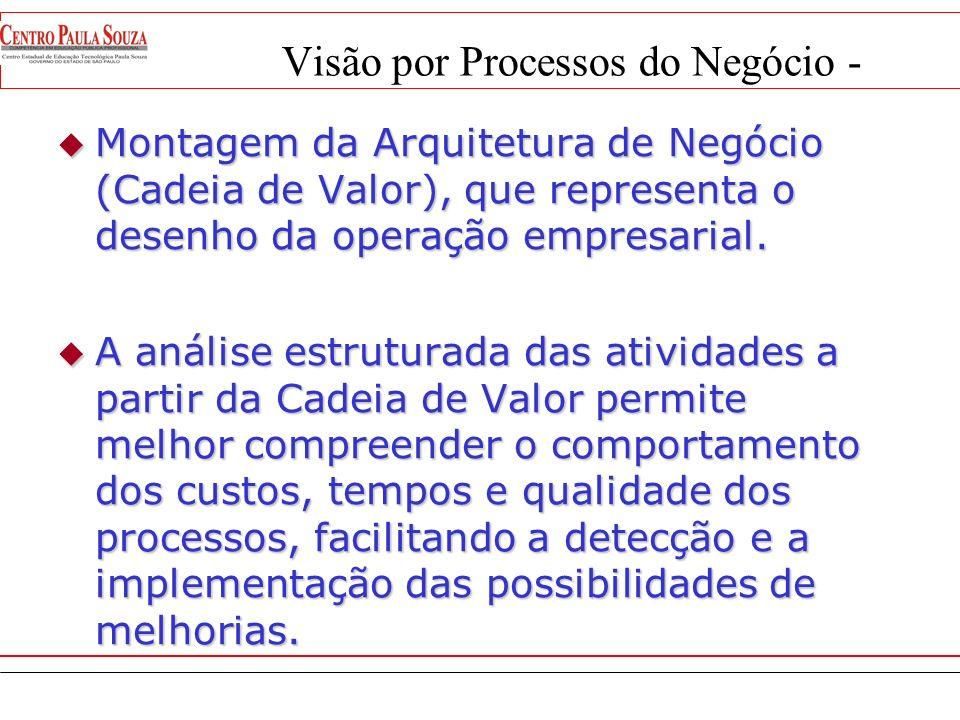 Modelagem de Processos Empresariais O objetivo da Modelagem de Processos Empresariais é estruturar, organizar, melhorar, documentar, implantar e admin