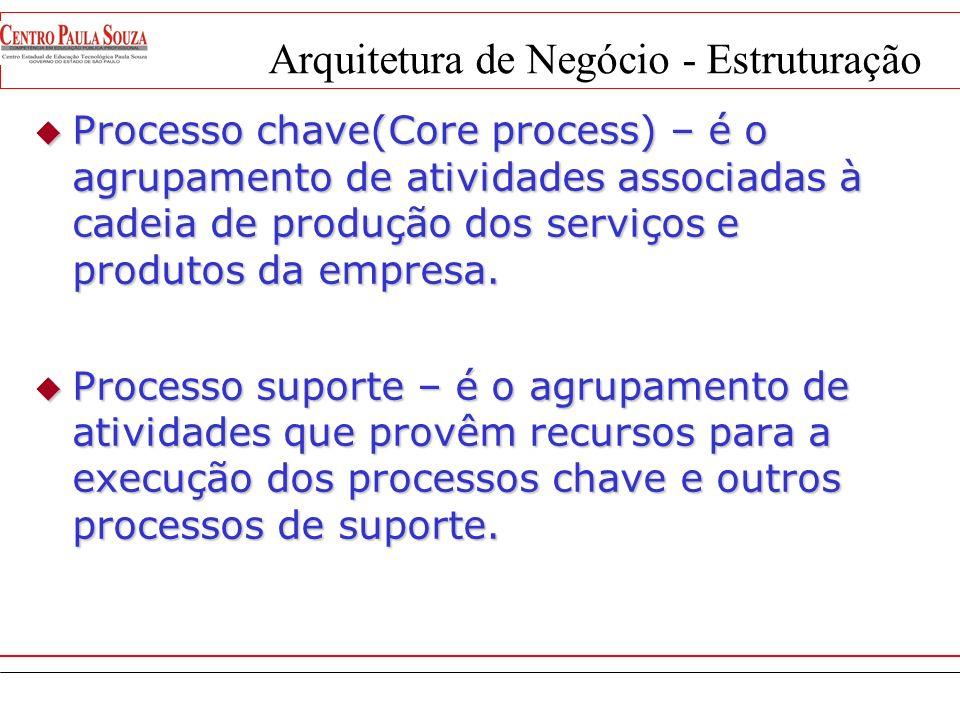 Arquitetura de Negócio - Estruturação Cadeia de Valor (Michael Porter) Fornecedor Cliente Cadeia de Valor (Michael Porter) Cadeia de Valor (Michael Po