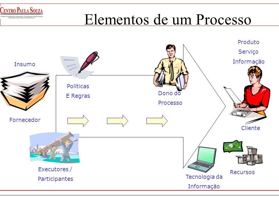 Processo chave(Core process) – é o agrupamento de atividades associadas à cadeia de produção dos serviços e produtos da empresa. Processo chave(Core p