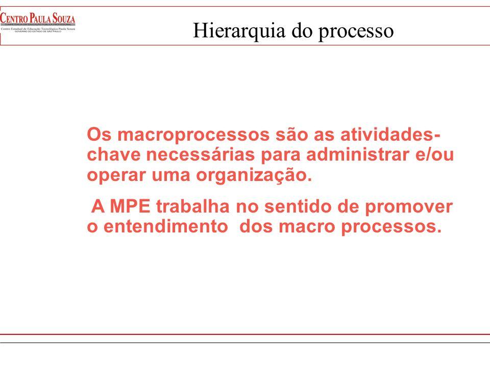 Hierárquica dos Processos Hierárquica dos Processos