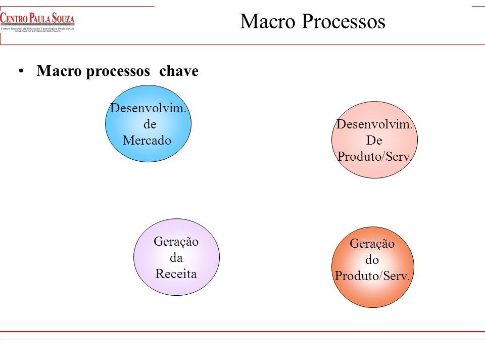 São as atividades principais necessárias para administrar e/ou operar uma organização. Hierarquia do processo Macroprocesso