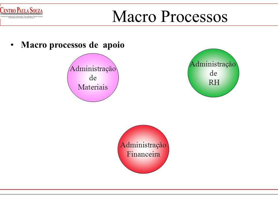Geração da Receita Desenvolvim. De Produto/Serv. Desenvolvim. de Mercado Geração do Produto/Serv. Macro Processos Macro processos chave