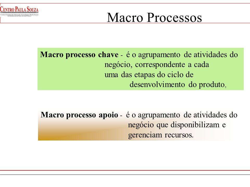 Administração de Materiais Administração Financeira Administração de RH Macro Processos Macro processos de apoio