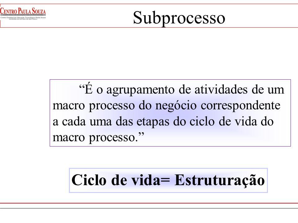 Macro processo chave - é o agrupamento de atividades do negócio, correspondente a cada uma das etapas do ciclo de desenvolvimento do produto, Macro pr