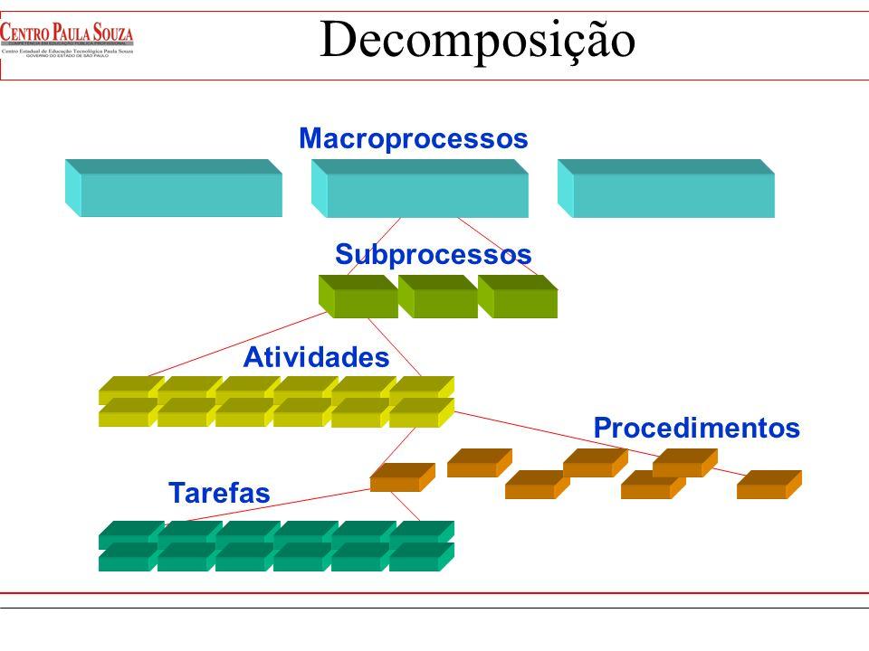 É o agrupamento de atividades de um macro processo do negócio correspondente a cada uma das etapas do ciclo de vida do macro processo. Subprocesso Cic