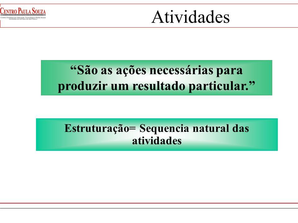 CHAVE Fases Macro Processos mercado produtovendasprodução APOIO mate -riais finan -ças recs. human. informá -tica Planeja- mento Infra- estrutura Inco