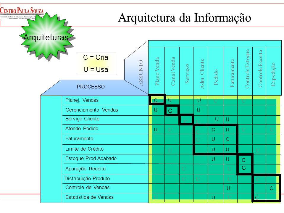 Assuntos de Informaç ão Processos Esta matriz fornece as interações entre os processos do negócio e suas necessidades de informações, indicadas por cr