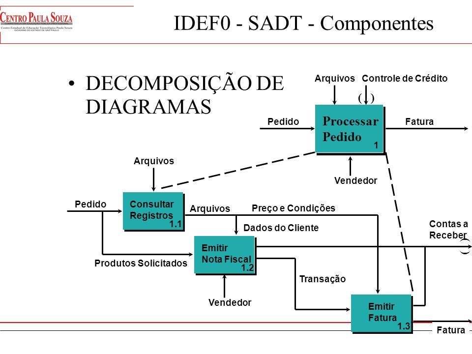 IDEF0 Componentes DIAGRAMA SADT (BOX / ICOM) 1 NOME DA ATIVIDADE Input Output Control Mechanism Call A-0TÍTULO DO PROJETO Viewpoint: Comentários... Pu