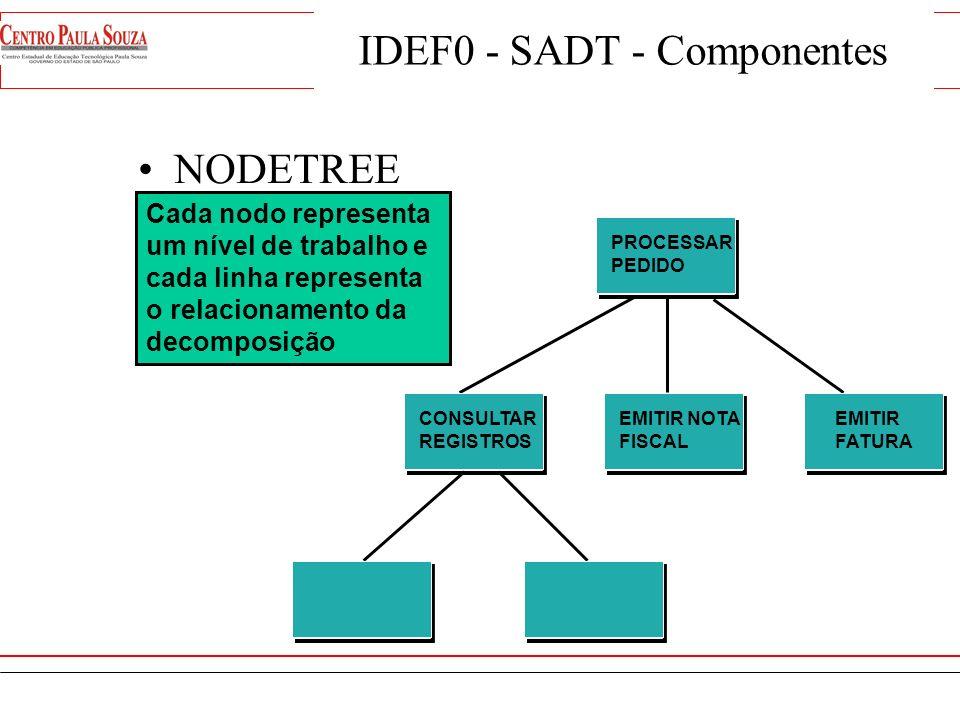 IDEF0 - SADT - Componentes DECOMPOSIÇÃO DE DIAGRAMAS Processar Pedido Fatura Arquivos Vendedor 1 PedidoConsultar Registros 1.1 Arquivos Emitir Nota Fi