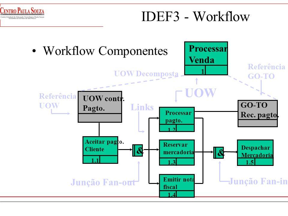 IDEF0 - SADT - Componentes NODETREE Cada nodo representa um nível de trabalho e cada linha representa o relacionamento da decomposição PROCESSAR PEDID