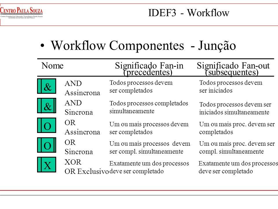 IDEF3 - Workflow Workflow Componentes & Despachar Mercadoria 1.5 1.2 Processar pagto. 1.3 Reservar mercadoria 1.4 Emitir nota fiscal Junção Fan-out Ju