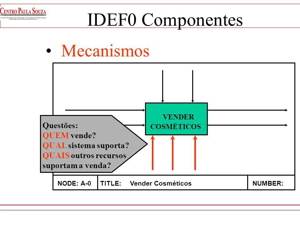 Controls VENDER COSMÉTICOS NODE: A-0TITLE: Vender CosméticosNUMBER: Questão: ONDE, QUANDO e QUEM pode fazê-lo IDEF0 Componentes