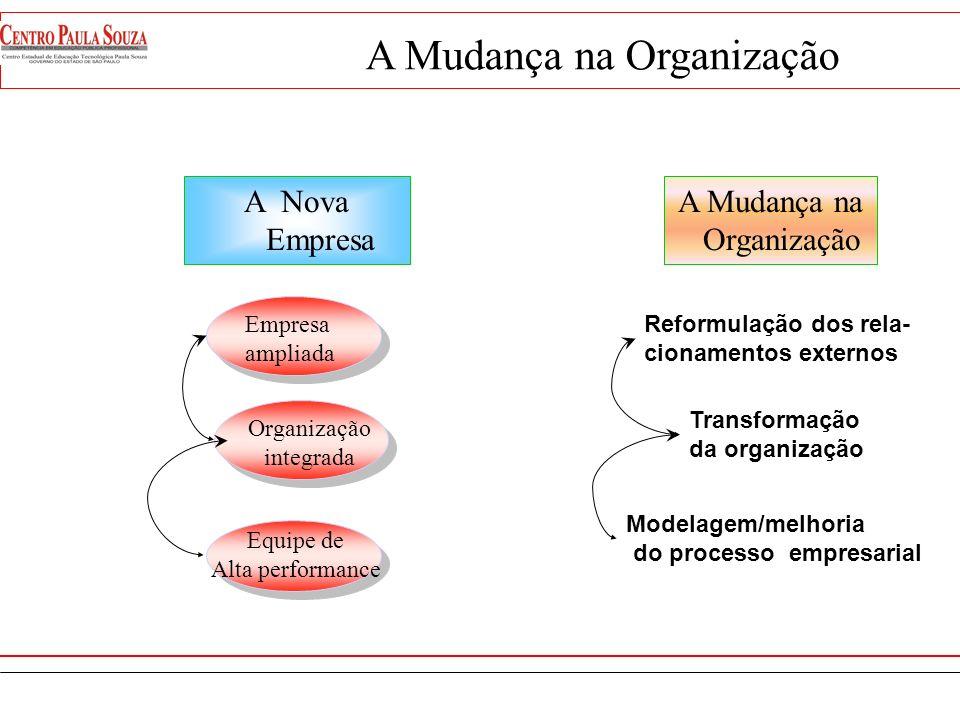 Forças da Mudança Ações para mudar a Empresa Nova Empresa Suporte da Mudança