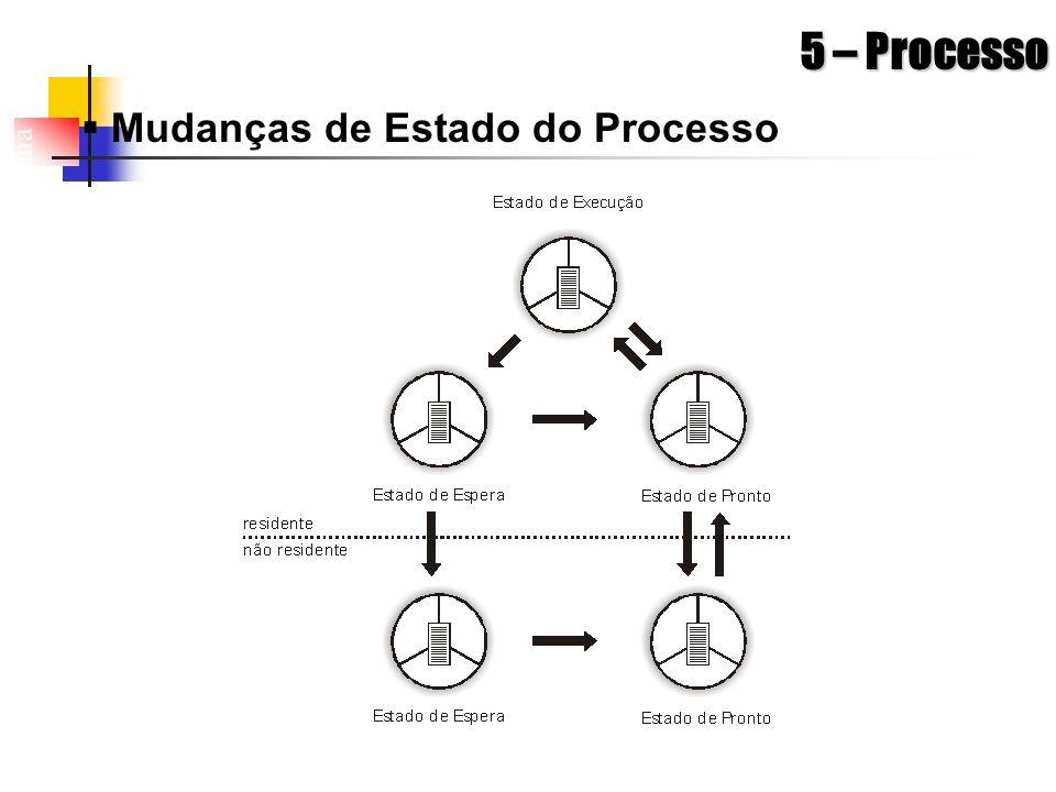Arquitetura de Sistemas Operacionais – Machado/Maia 5 – Processo Mudanças de Estado do Processo
