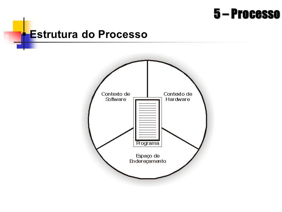 Arquitetura de Sistemas Operacionais – Machado/Maia 5 – Processo Estrutura do Processo