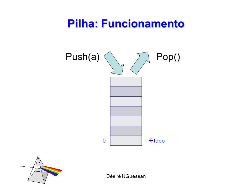 Désiré NGuessan Pilha: Funcionamento a b a Push(a)Push(b) topo c b a Push(c) topo b a Pop() topo