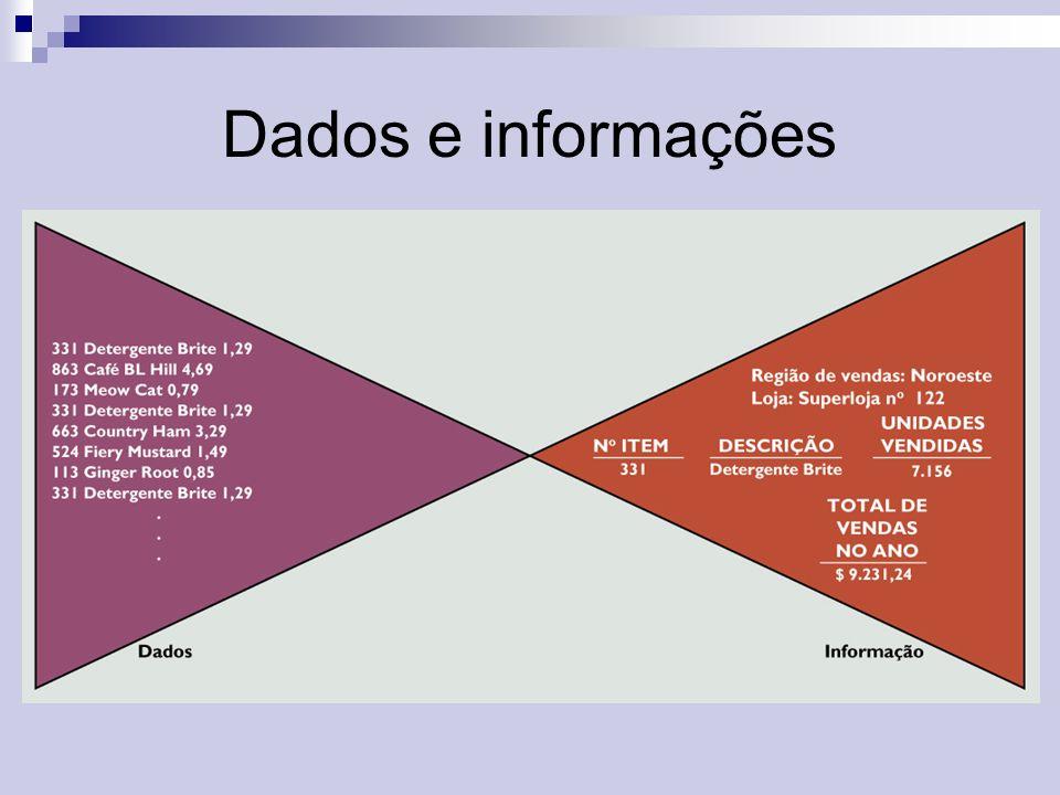 ENTRADA SAÍDA PROCES- SAMENTO FEEDBACK Atividades de um sistema de informação