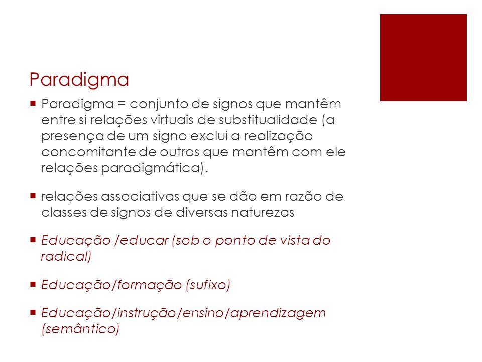 Paradigma Paradigma = conjunto de signos que mantêm entre si relações virtuais de substitualidade (a presença de um signo exclui a realização concomit