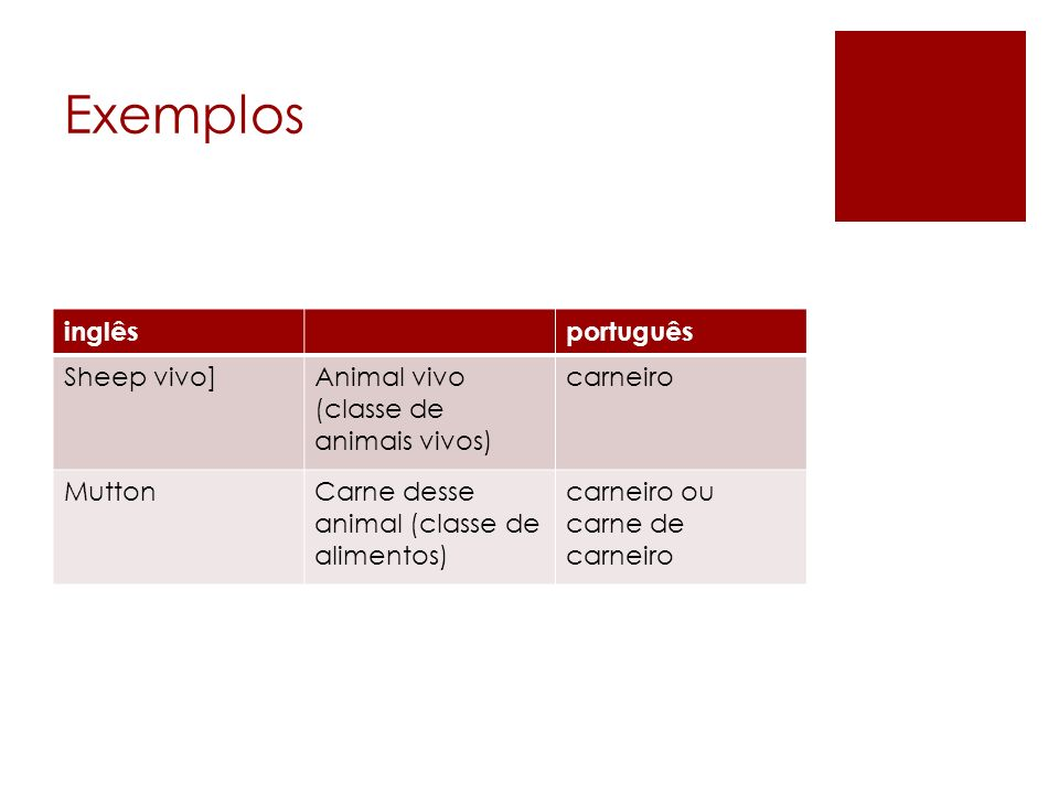 Exemplos inglêsportuguês Sheep vivo]Animal vivo (classe de animais vivos) carneiro MuttonCarne desse animal (classe de alimentos) carneiro ou carne de