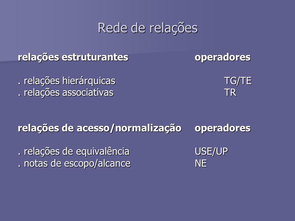 Rede de relações relações estruturantesoperadores. relações hierárquicasTG/TE. relações associativas TR relações de acesso/normalizaçãooperadores. rel