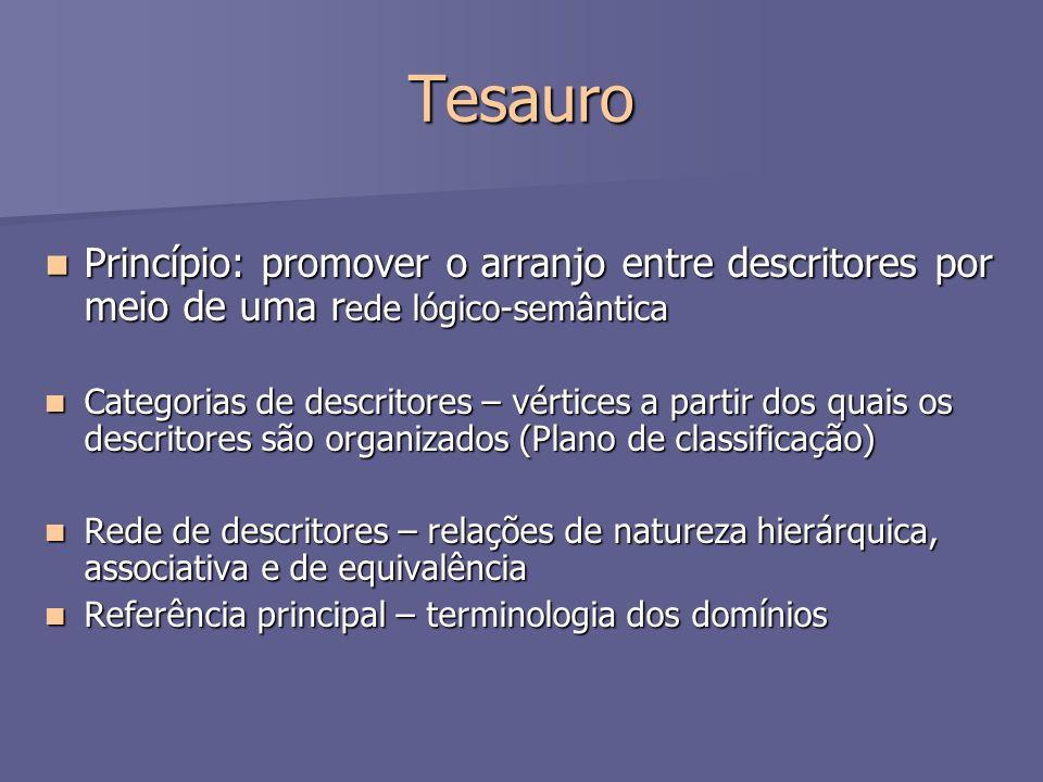 Tesauro Princípio: promover o arranjo entre descritores por meio de uma r ede lógico-semântica Princípio: promover o arranjo entre descritores por mei