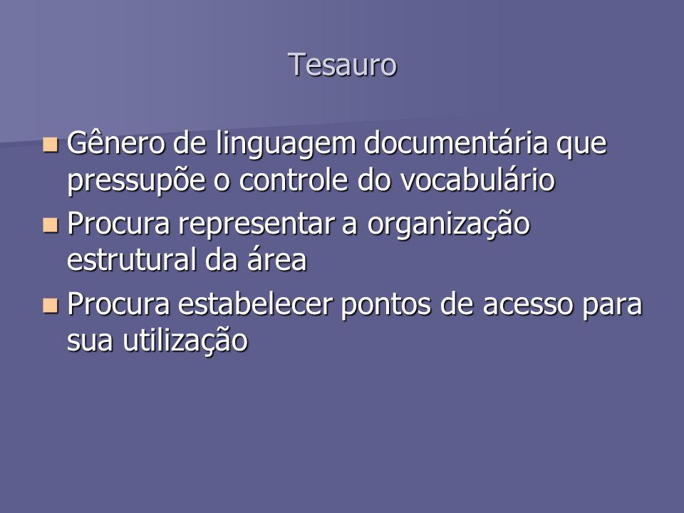 Tesauro Gênero de linguagem documentária que pressupõe o controle do vocabulário Gênero de linguagem documentária que pressupõe o controle do vocabulá