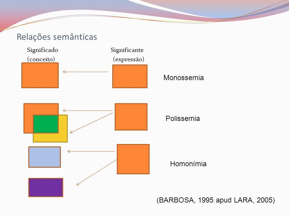 Relações semânticas Significado Significante (conceito) (expressão) Monossemia Polissemia Homonímia (BARBOSA, 1995 apud LARA, 2005)