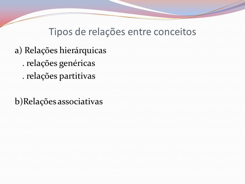 Tipos de relações entre conceitos a) Relações hierárquicas. relações genéricas. relações partitivas b)Relações associativas