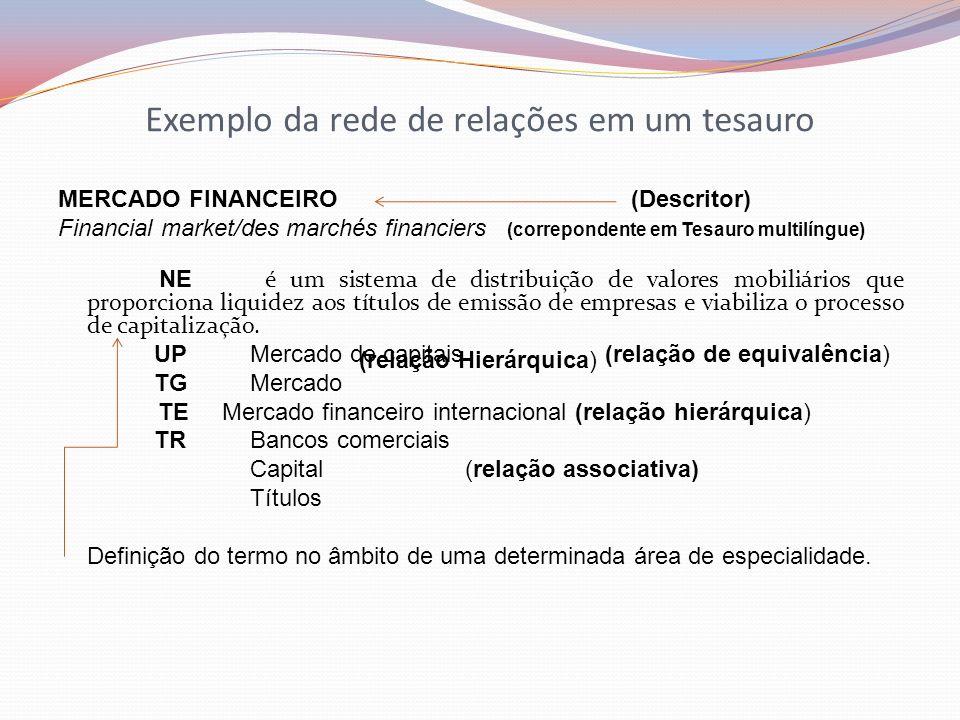 Exemplo da rede de relações em um tesauro MERCADO FINANCEIRO (Descritor) Financial market/des marchés financiers (correpondente em Tesauro multilíngue
