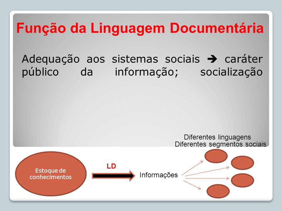 Adequação aos sistemas sociais caráter público da informação; socialização Função da Linguagem Documentária LD Estoque de conhecimentos Informações Di
