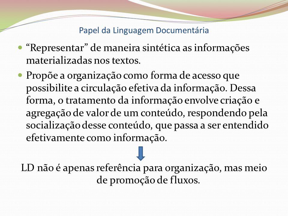 Papel da Linguagem Documentária Representar de maneira sintética as informações materializadas nos textos. Propõe a organização como forma de acesso q