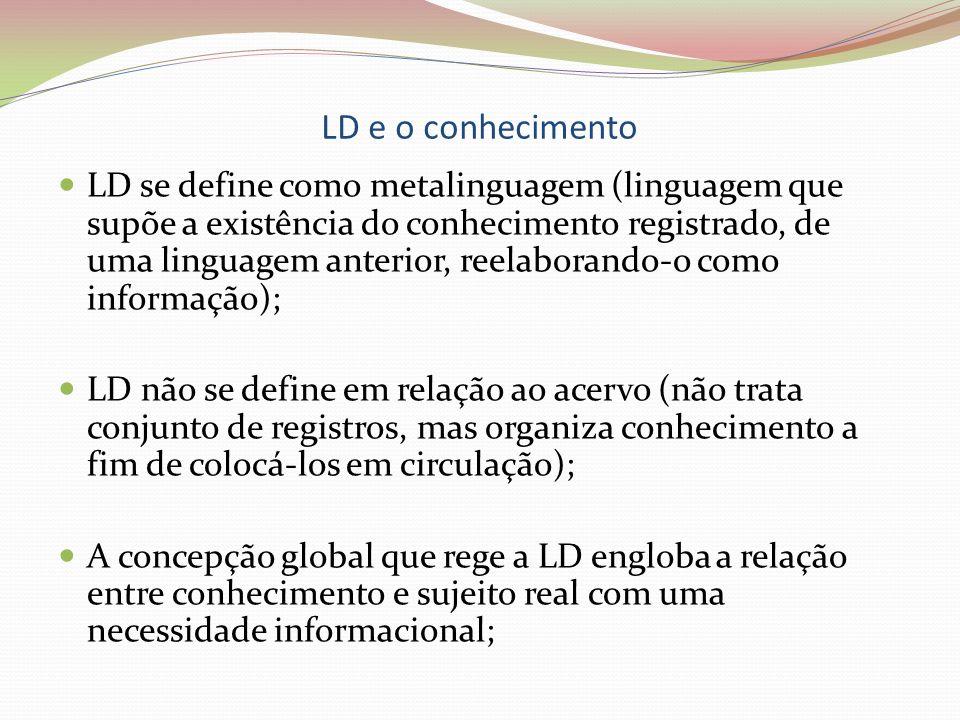 LD e o conhecimento LD se define como metalinguagem (linguagem que supõe a existência do conhecimento registrado, de uma linguagem anterior, reelabora