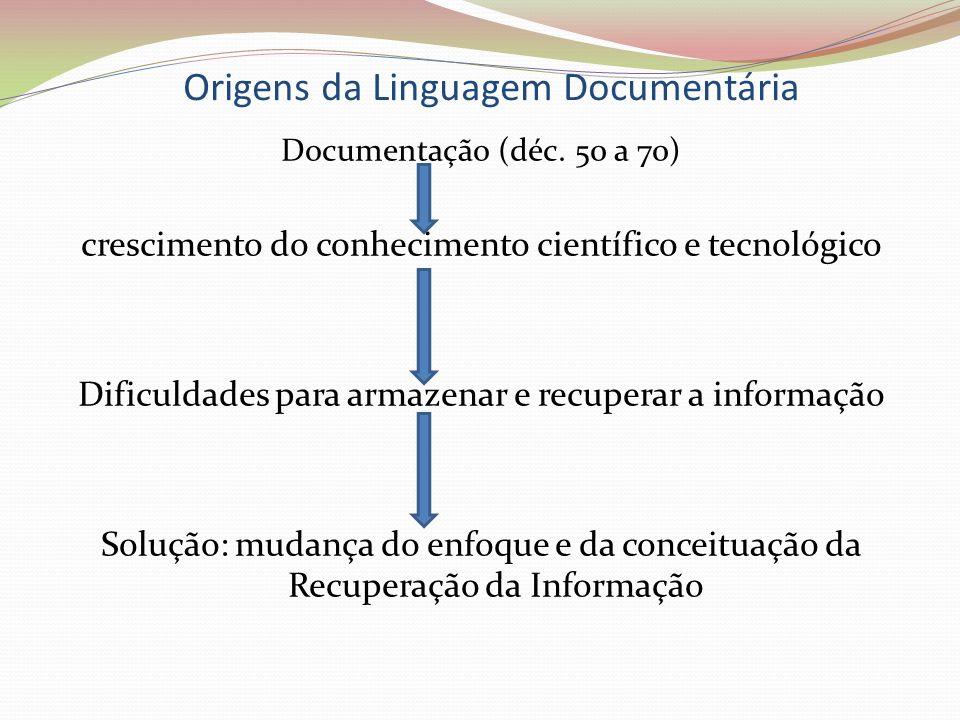 Origens da Linguagem Documentária Documentação (déc. 50 a 70) crescimento do conhecimento científico e tecnológico Dificuldades para armazenar e recup