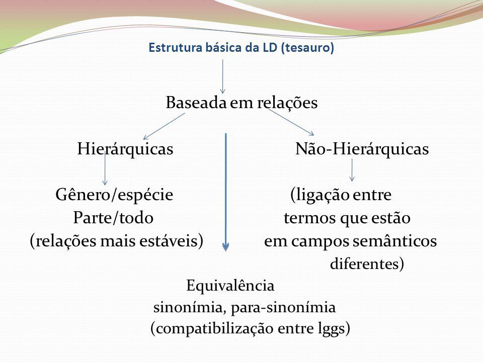 Estrutura básica da LD (tesauro) Baseada em relações Hierárquicas Não-Hierárquicas Gênero/espécie (ligação entre Parte/todo termos que estão (relações