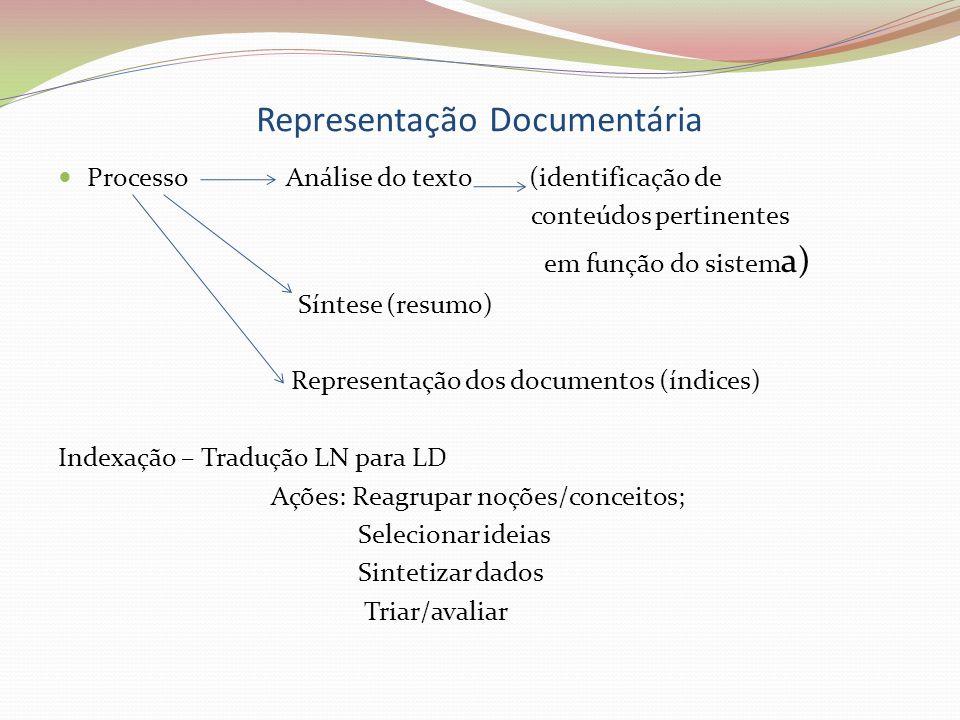 Representação Documentária Processo Análise do texto (identificação de conteúdos pertinentes em função do sistem a) Síntese (resumo) Representação dos