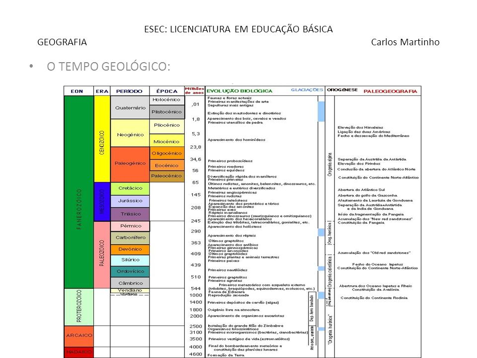 ESEC: LICENCIATURA EM EDUCAÇÃO BÁSICA GEOGRAFIA Carlos Martinho O TEMPO GEOLÓGICO: