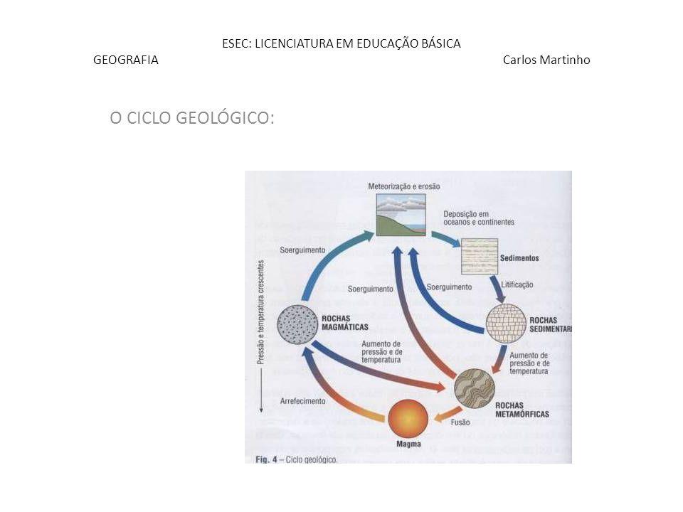 ESEC: LICENCIATURA EM EDUCAÇÃO BÁSICA GEOGRAFIA Carlos Martinho (cont.) Até ao Pliocénico – Drenagem endorreica Basculamento global para SW – Inversão da drenagem (exorreica) – Deposição de areias fluviais e materiais finos nas bacias terciárias do Tejo e do Sado – QUATERNÁRIO: Início: episódio de derrames torrenciais – conjugação de factores climáticos e tectónicos – depósitos de Raña.