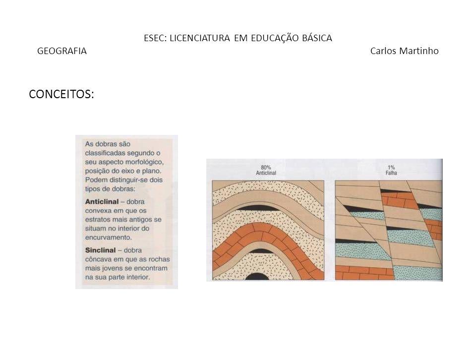 ESEC: LICENCIATURA EM EDUCAÇÃO BÁSICA GEOGRAFIA Carlos Martinho A(s) estrutura(s): – Os aspectos estruturais resultam da sucessão de orogenias e fases tectónicas CICLO HERCÍNICO: Três fases – Distensão e sedimentação – até ao Devónico – Compressão e tectogénese – Carbónico – Formação de cadeias montanhosas e erosão – Pérmico – Tectónica fracturante: Tardi-hercínica (NNE-SSW) apresenta falhas de desligamento e falhas inversas » Dobras » Dobras-falha » Falhas » Diapiros – ascensão de materiais evaporíticos de base do Mezozóico – Originaram áreas deprimidas (vales tifónicos) CICLO ALPINO: – Inicia-se com a acumulação de sedimentos – Mezozóico – Cenozóico: impulsos compressivos – formação dos Alpes Orientação ENE-WSW (bética); dobramento intenso, vergência acentuada para Sul (arrábida) Final do Miocénio: Choque entre as placas euroasiática e africana, basculamento da PI para W.