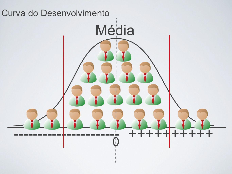 ---------------------- ++++++++++ Curva do Desenvolvimento Média 0